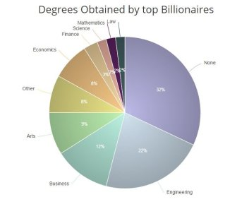 degrees of billionaires