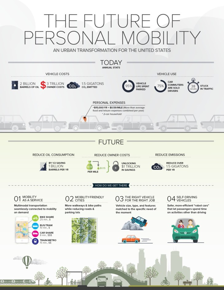 mobility future